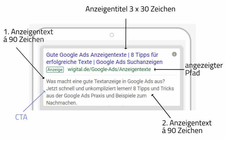 Beispiel einer guter Suchanzeige für Google Ads